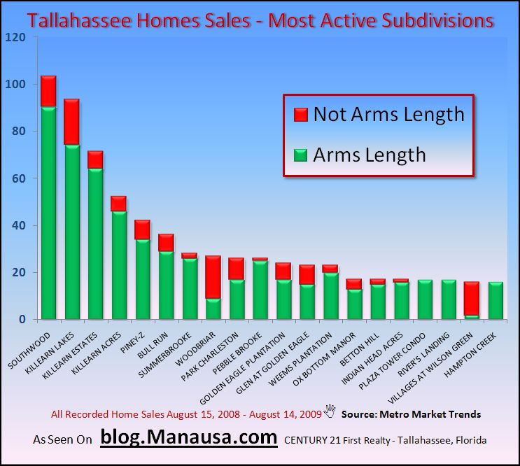 Tallahassee Subdivision Report
