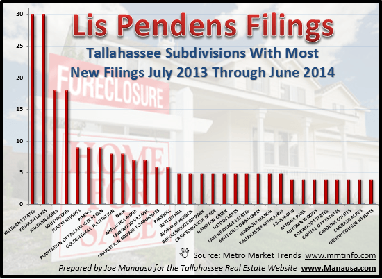 Tallahassee Subdivisions With Foreclosures