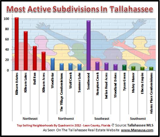 Tallahassee Subdivisions
