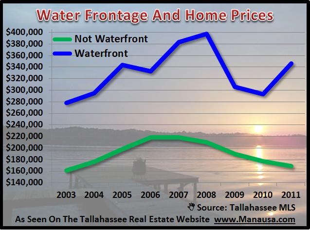 Tallahassee Waterfront Homes Average Price