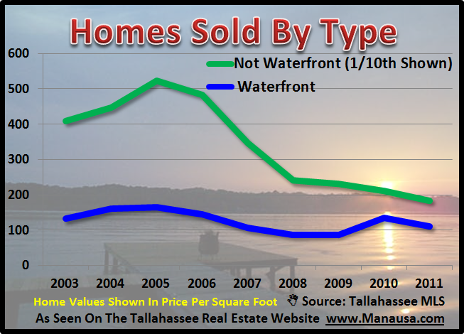 Tallahassee Waterfront Homes Sold In Tallahassee