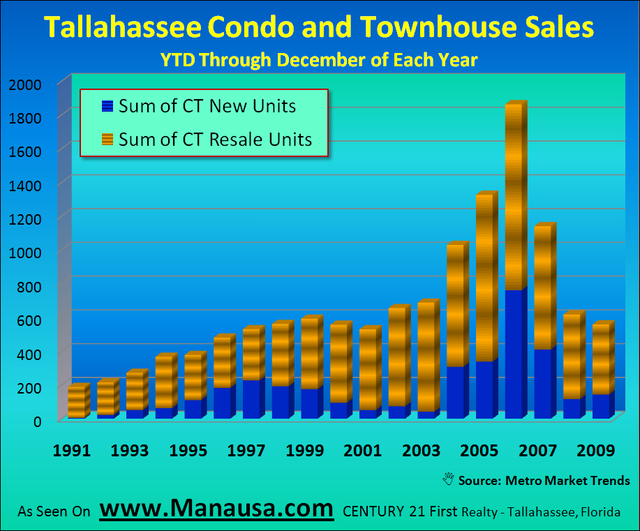Tallahassee YTD Condo And Townhouse Sales