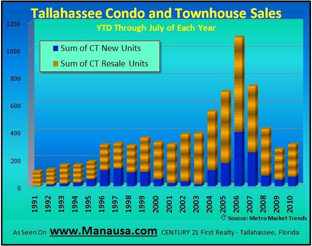 Tallahassee YTD Condo and Townhome Sales