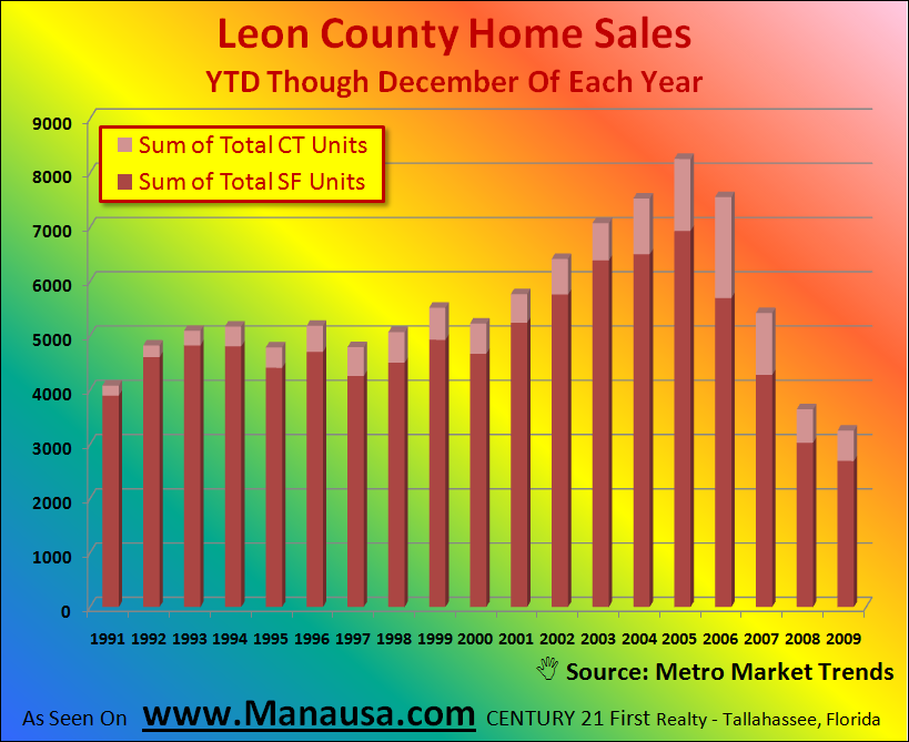 Graph of home sales by type