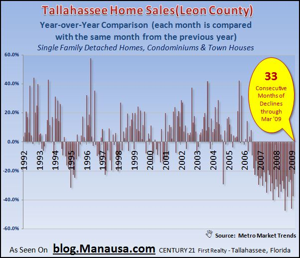 Tallahassee Year Over Year Home Sales Report Graph