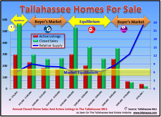 Tallahassee homes for sale
