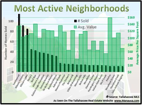 Tallahassee neighborhoods