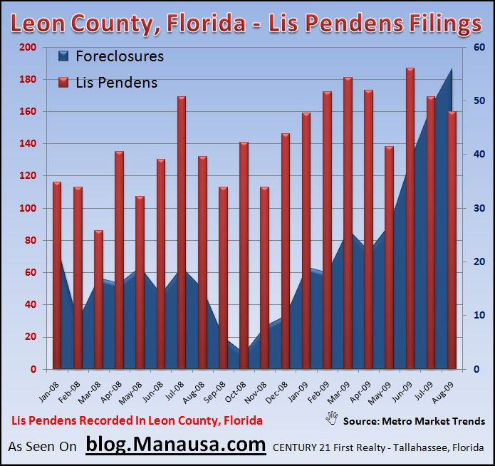 Tallahassee real estate foreclosures