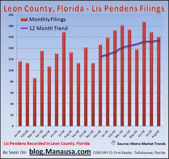 Tallahassee real estate lis pendens filings