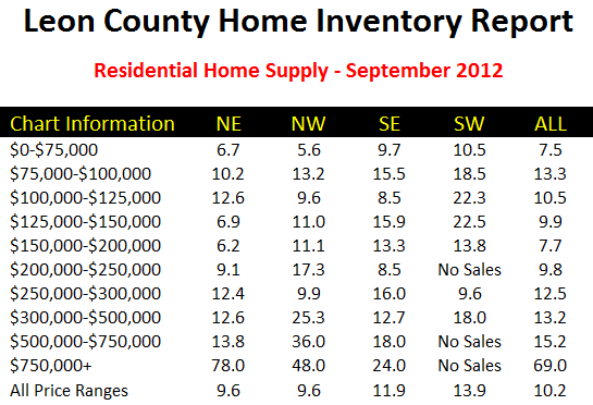 Tallahassee real estate turnover rate