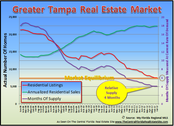 Tampa Housing Forecast From Supply And Demand