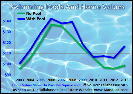 Average Value Of A House With A Pool