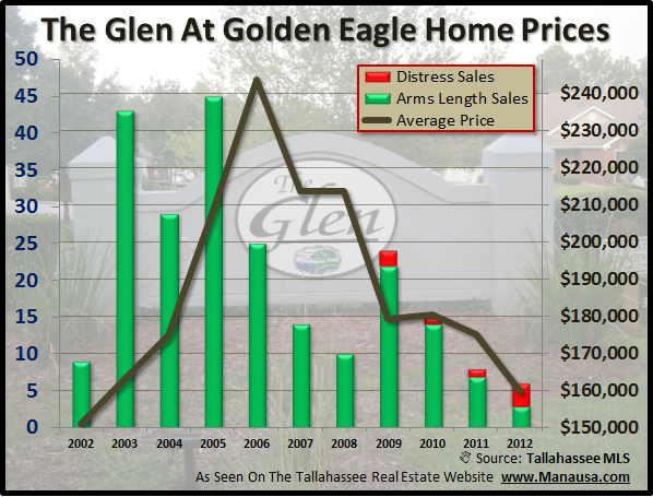 The Glen At Golden Eagle Home Prices