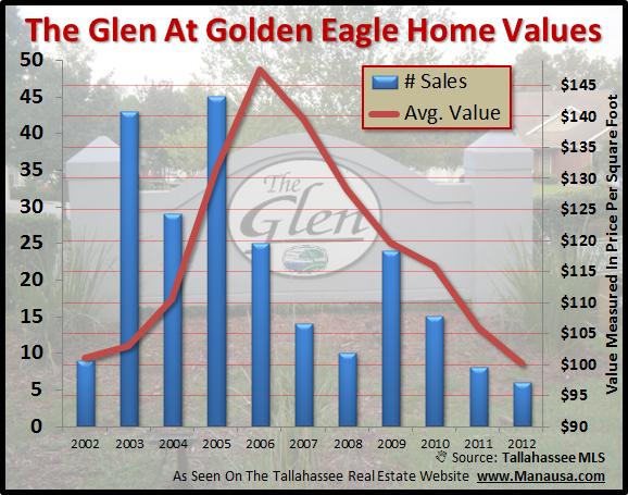 The Glen At Golden Eagle Home Values