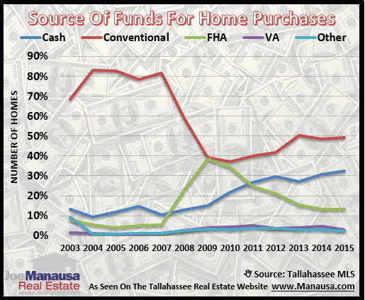The Source Of Funds For Home Purchases