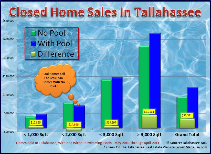 The Value Of Homes With Pools