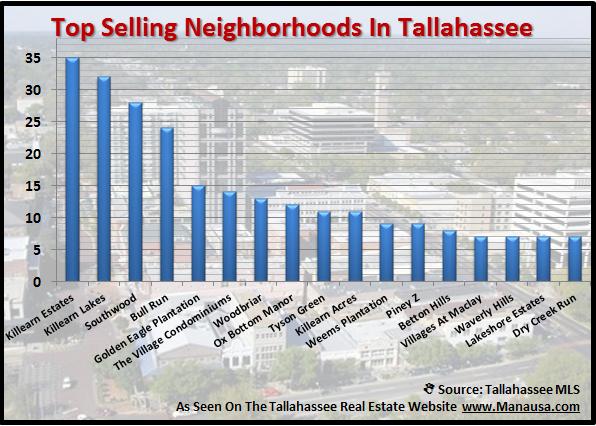 Top Neighborhoods In Tallahassee Joe Manausa Real Estate 1140 Capital Circle SE #12A Tallahassee, FL 32301 (850) 366-8917 www.manausa.com
