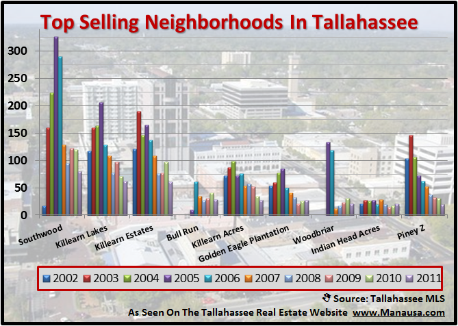 Top Selling Neighborhoods In Tallahassee