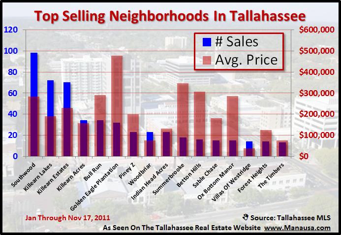 Top Selling Tallahassee Neighborhood