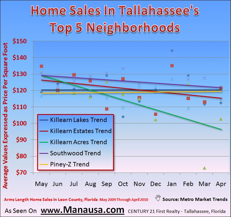 Graph of home sales in Top Tallahassee Neighborhoods