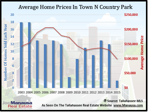 Town N Country Home Prices