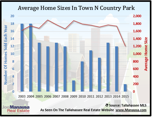 Town N Country Home Sizes