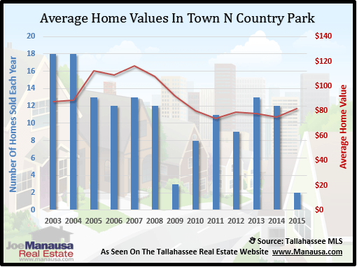 Town N Country Home Values
