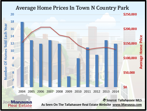 Town N Country Park Home Prices