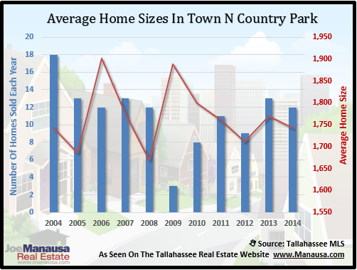 Town N Country Park Home Sizes