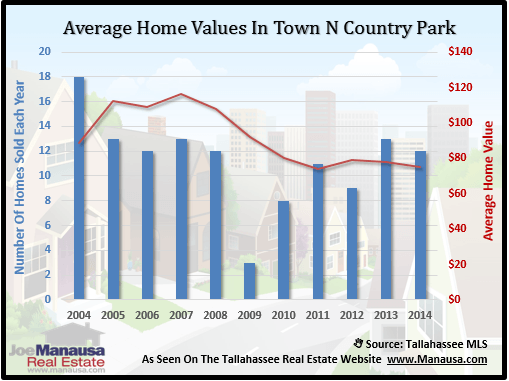 Town N Country Park Home Values