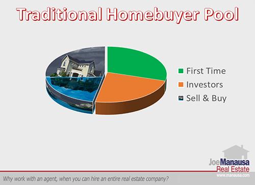 Traditional Homebuyer Pool