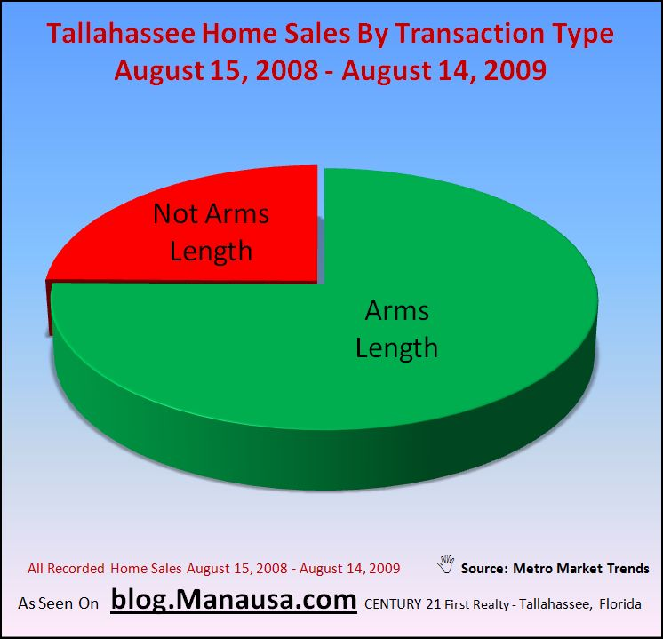 Transaction Types In Tallahassee Home Sales