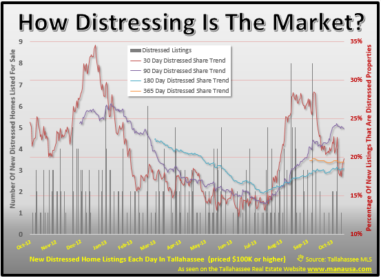 Trend Of Distressed Homes For Sale