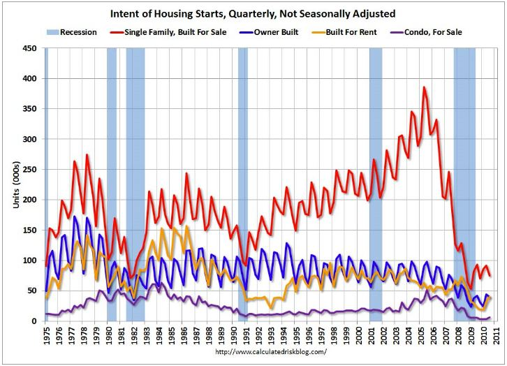 US Housing Starts Graph Image Picture