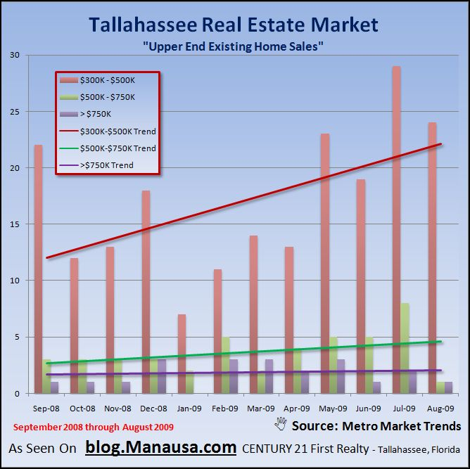 Upper End Home Sales Graph Tallahassee Florida Resales