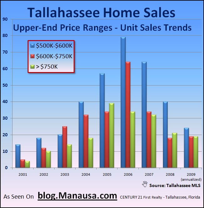 Upper End Home Sales In Tallahassee
