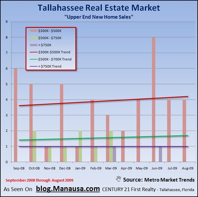 Upper End New Home Sales Graph Tallahassee Florida Resales