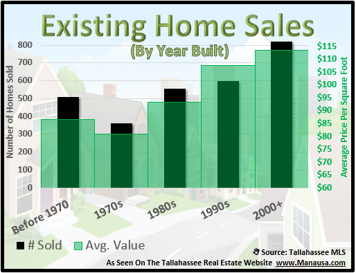 Value By Age Of A Home