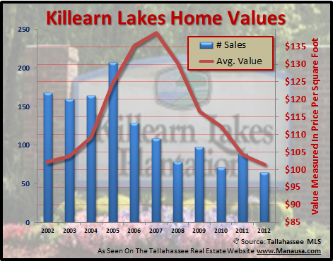 Home Value Trends Determine What Is My House Worth Now