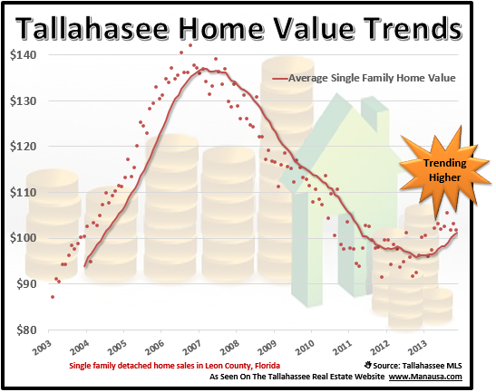 Home Values in Tallahassee Florida