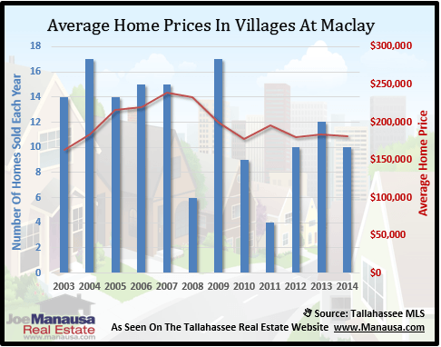 Villages At Maclay Home Prices
