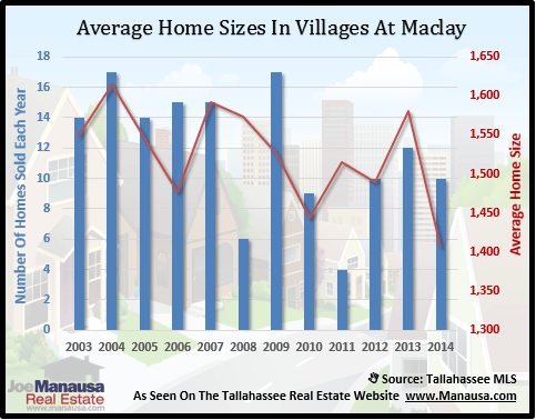 Villages At Maclay Home Sizes