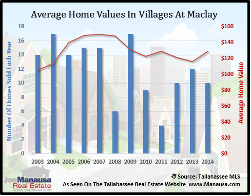 Villages At Maclay Home Values