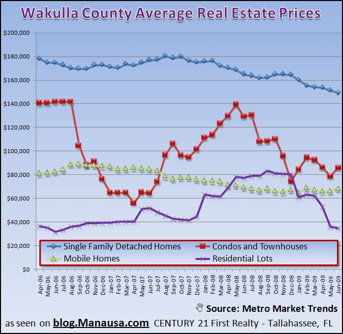 Wakulla County Average Real Estate Prices