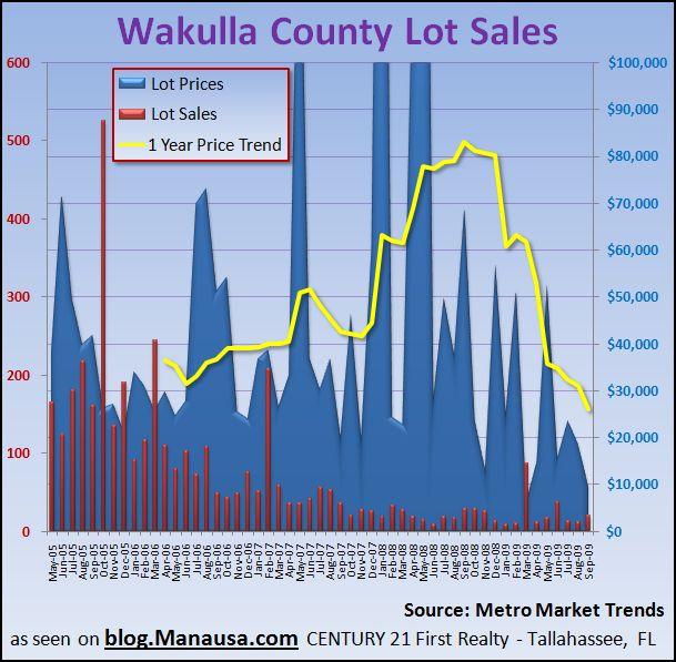 Wakulla County Lot Sales