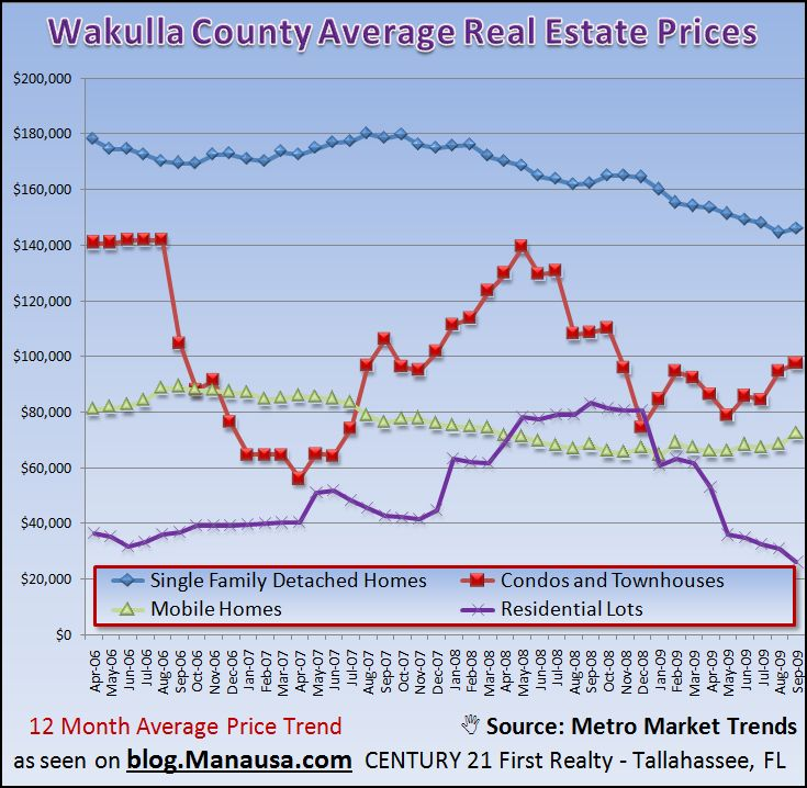 Wakulla County Real Estate Graph With Average Price Trends