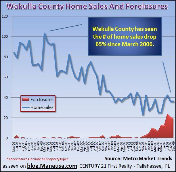 Wakulla County Real Estate Graph