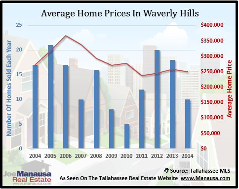 Waverly Hill Home Prices