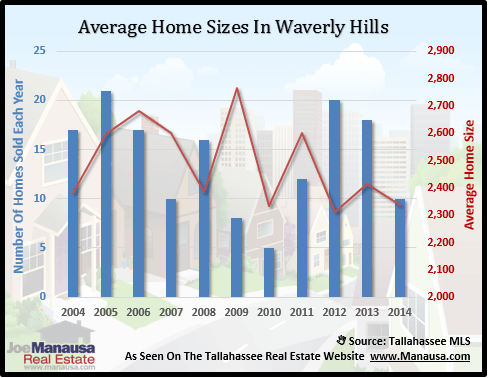 Waverly Hill Home Sizes