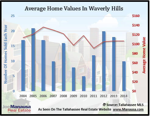 Waverly Hill Home Values